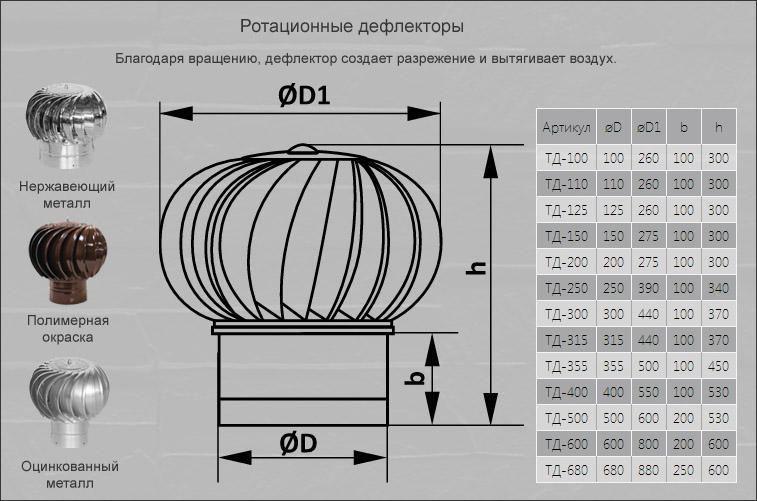 Как своими руками сделать дефлектор на 90